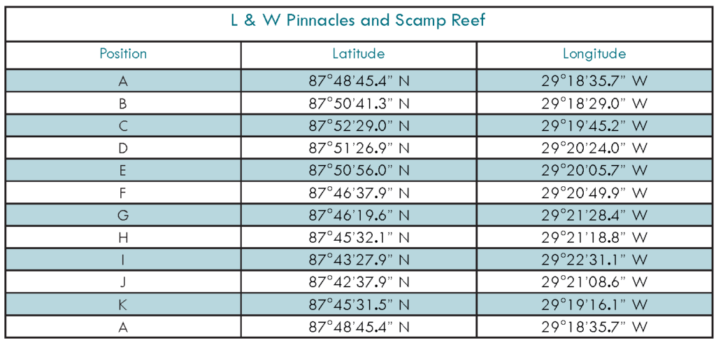 LW Pinnacles and Scamp Reef Table